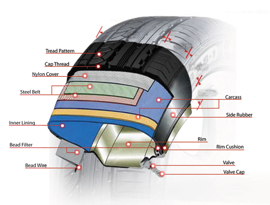Tyre Structure Nankang Tyres